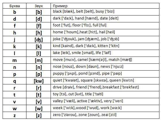 Согласные буквы и звуки английского языка таблица